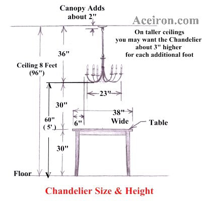 Ace wrought iron chandelier size and height guide for What size dining table for 10x10 room